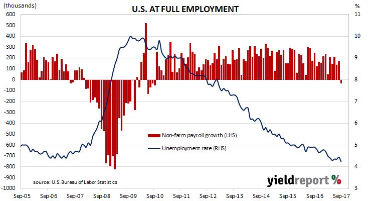 Harvey smacks U.S. employment stats around